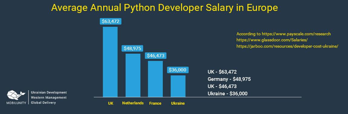 python programmer salary in Europe
