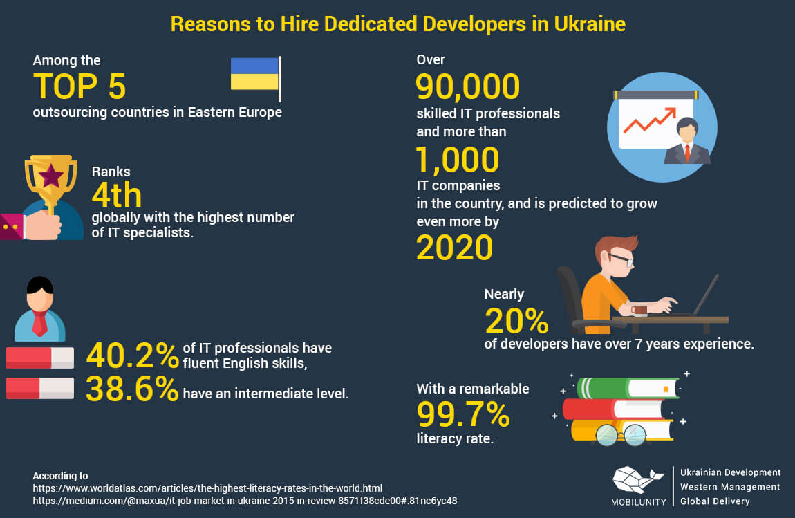 reasons to hire dedicated enterprise developers in Ukraine