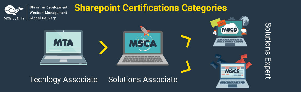 Hire Certified Sharepoint Developer Mobilunity