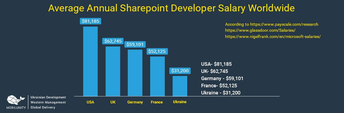 sharepoint programmer salary