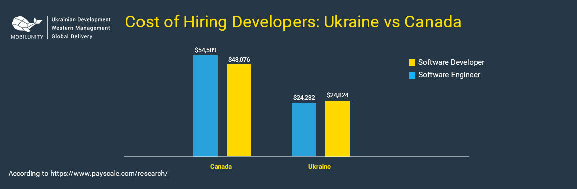 software development canada salary vs ukraine