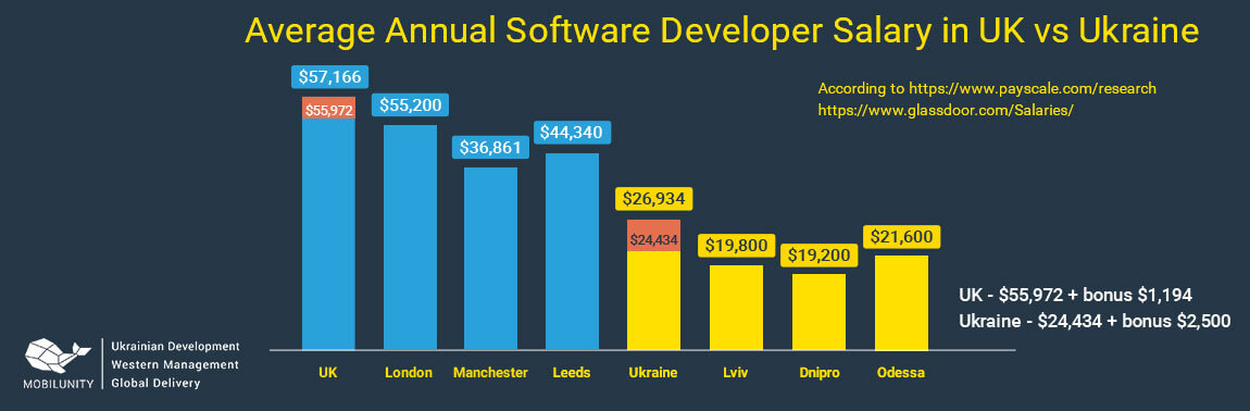 software development uk vs ukraine salary