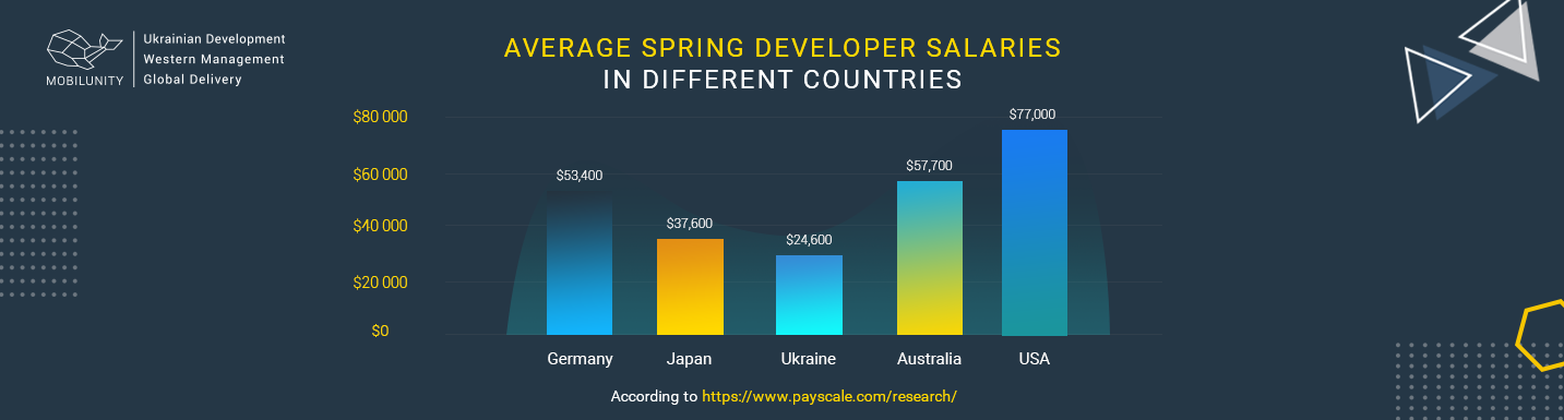 spring developer average salary