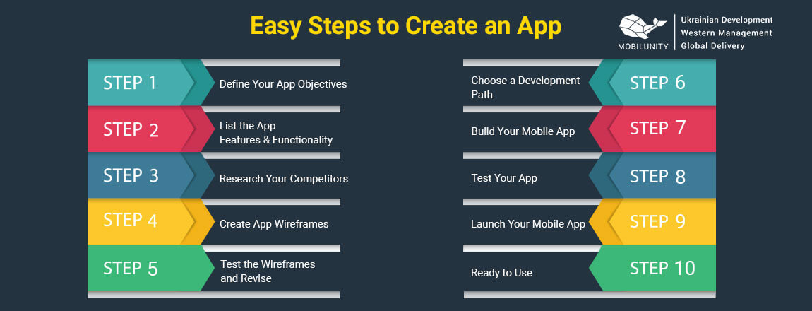 steps to create your own app