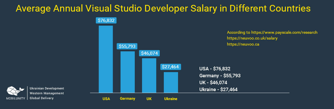 visual studio developer salary