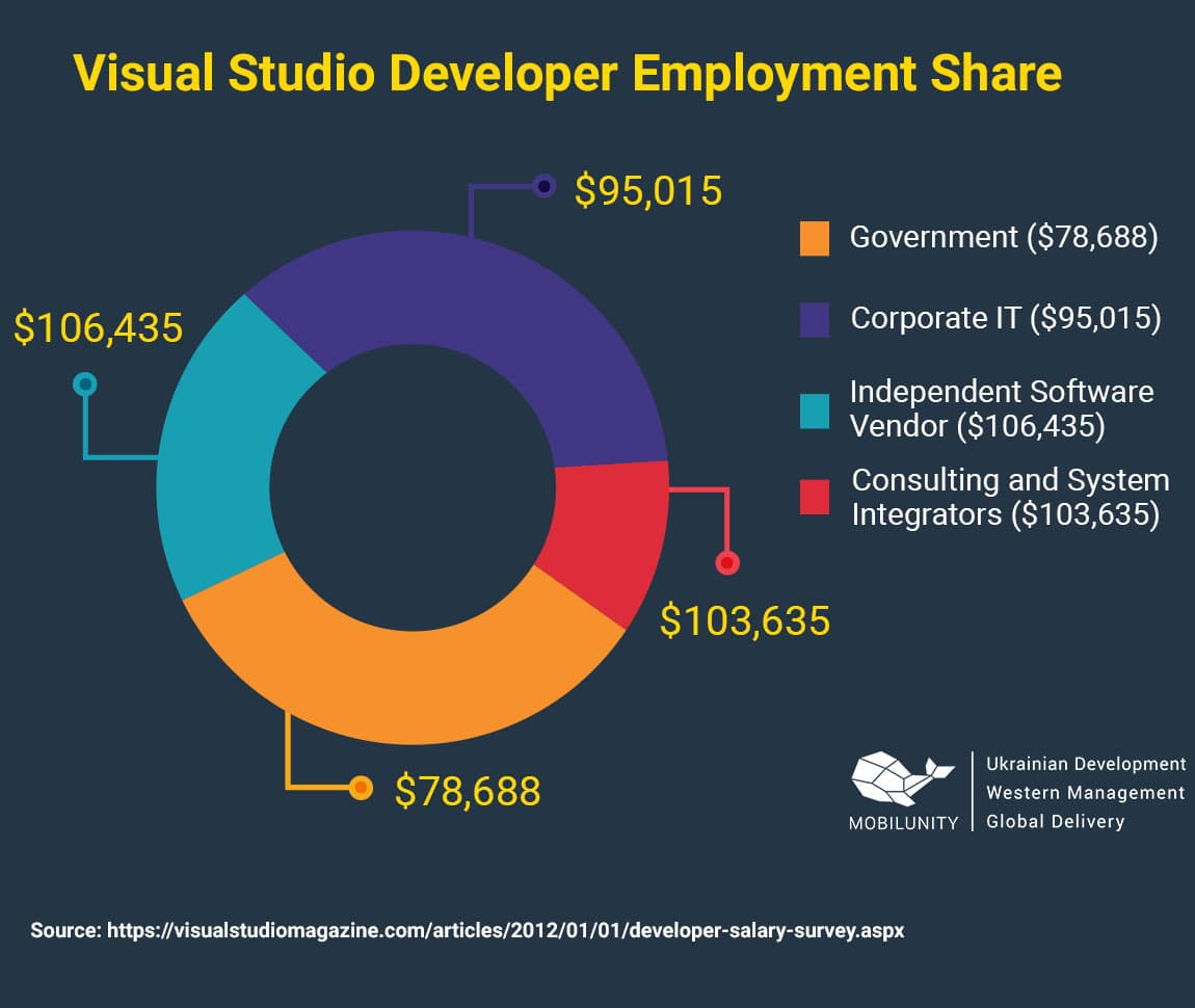 visual studio web developer employment share