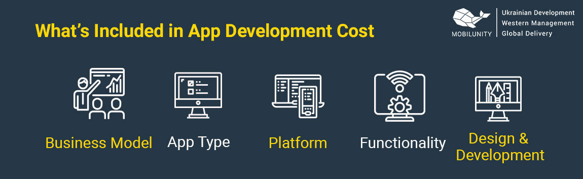 what is included in average cost of developing an app