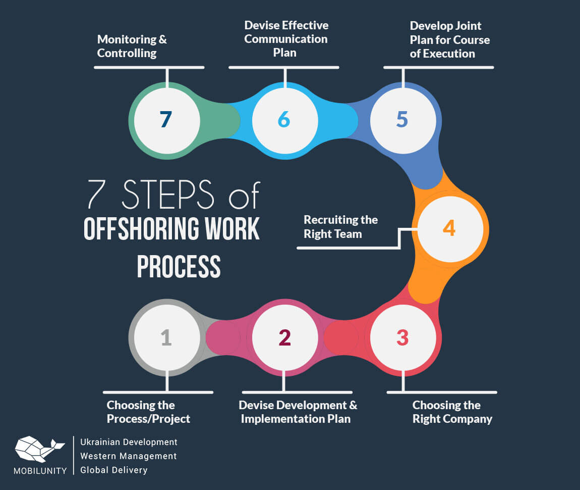 7 steps of offshore process services