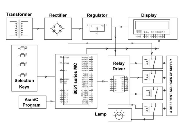 Multiple Power Source Uninterrupted Power Supply System
