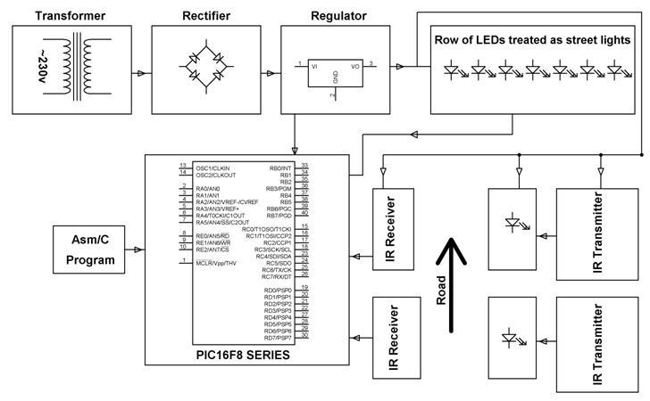 Vehicle Sensing Street Lighting System
