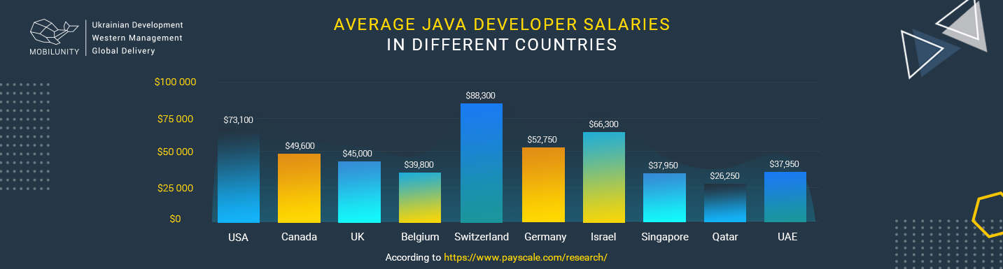 average salary java developer worldwide