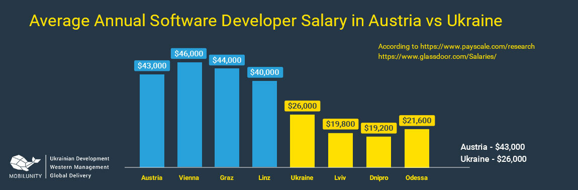 business software development cost in Austria va Ukraine