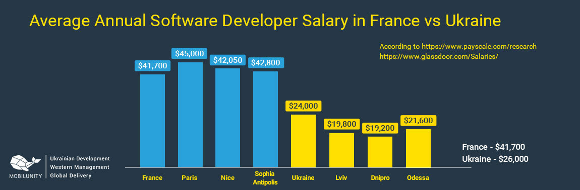 chart of hiring software french engineer vs ukrainian