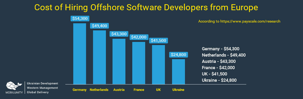 cost of hiring offshore developers