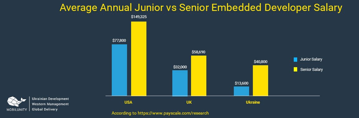 comparison of average embedded developer salary