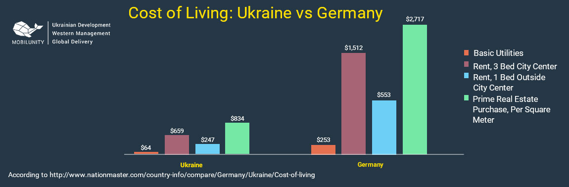 cost of living in Germany
