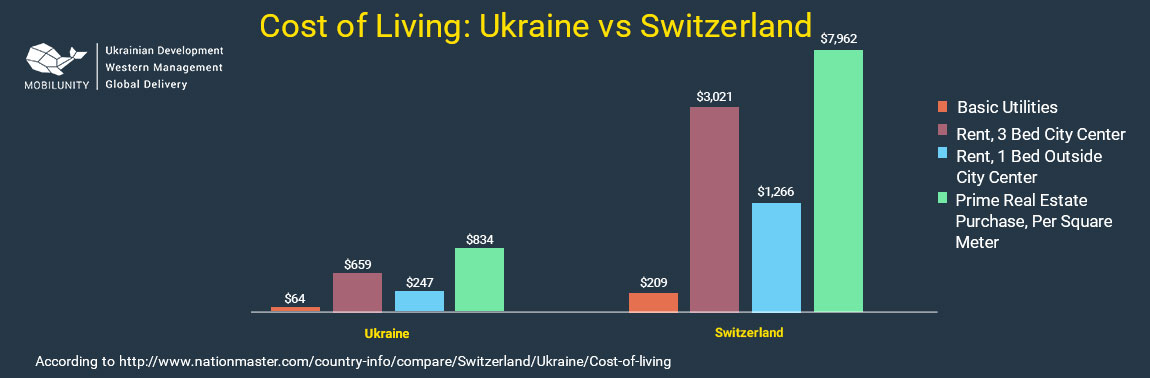 cost of living in Switzerland