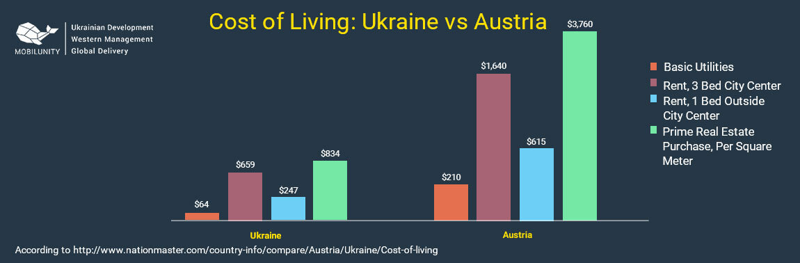 cost of living in Ukraine vs Austria