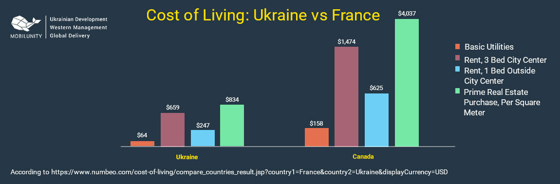 cost of living in ukraine vs france