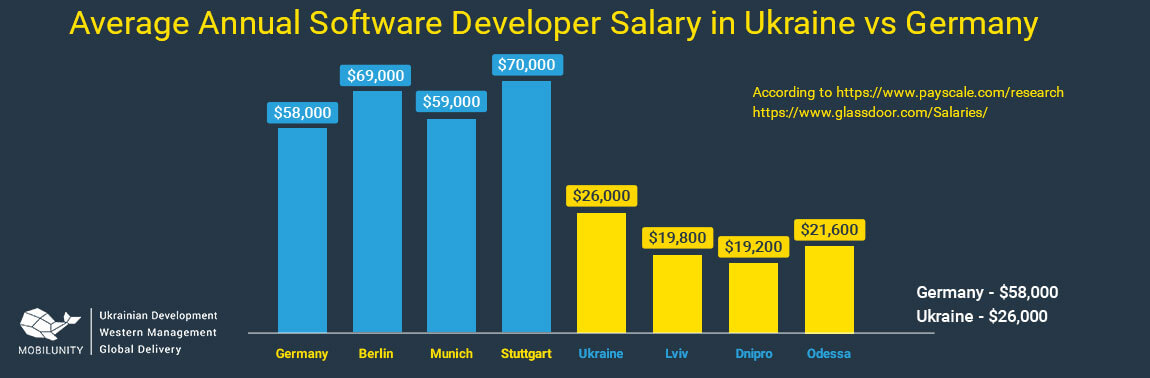 cost of software industry in germany vs ukraine