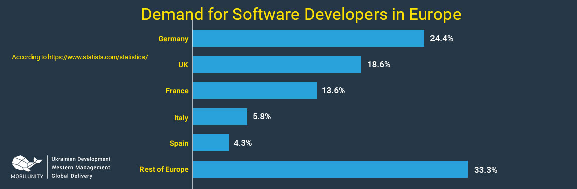 demand for european software developers