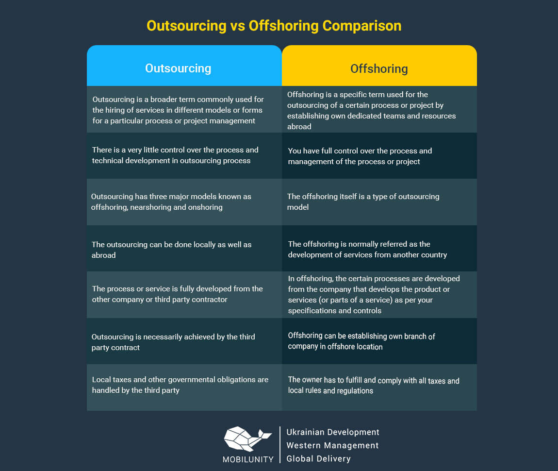 differences between outsourcing vs offshoring