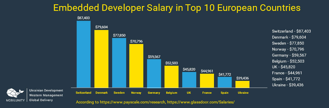 embedded systems developer salary in 10 countries
