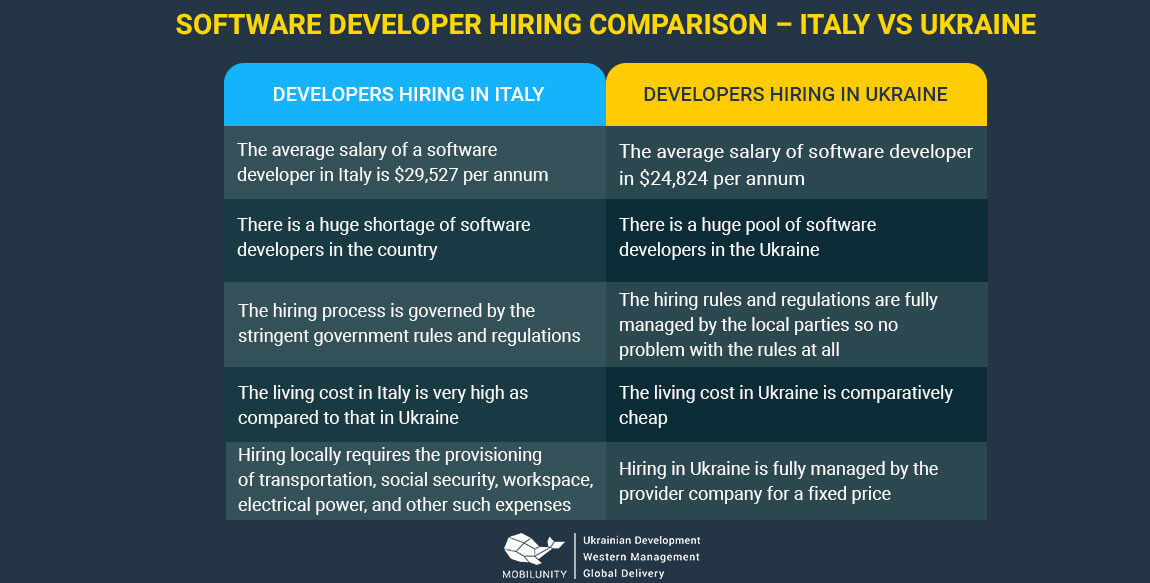 hire software italian developers vs ukrainian