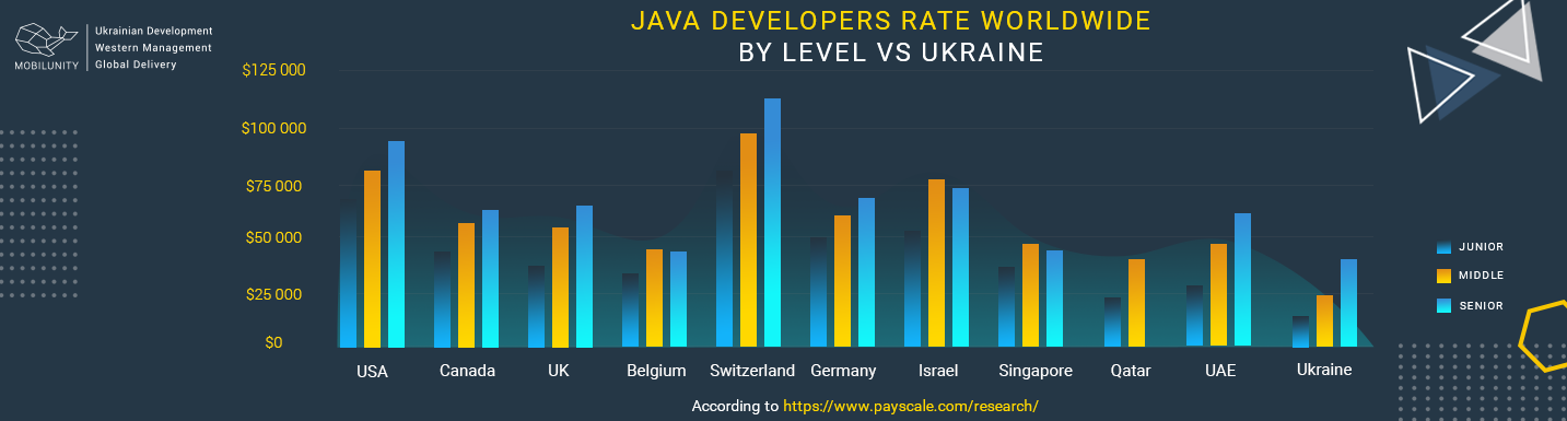 java consultant salary by level vs ukraine