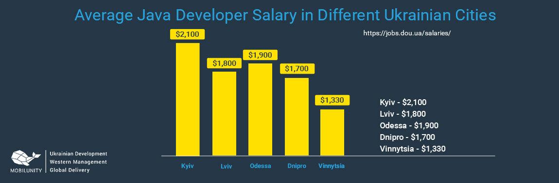 java developer salary Ukraine