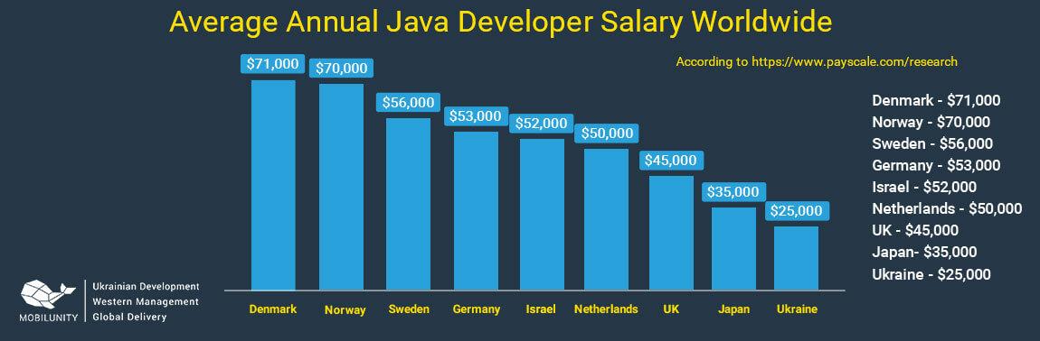 java developer salary worldwide