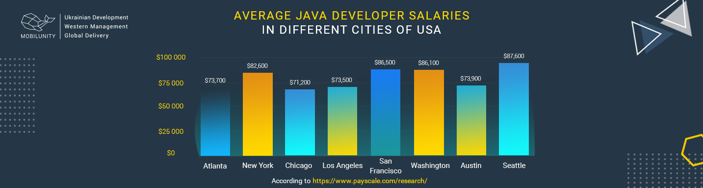 java developers salary in usa