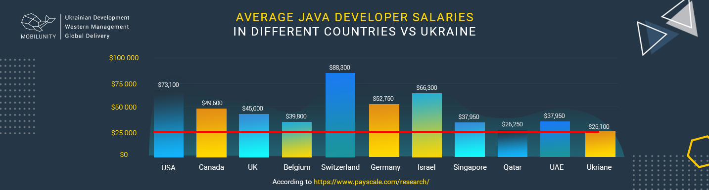 java web developer salary vs ukraine