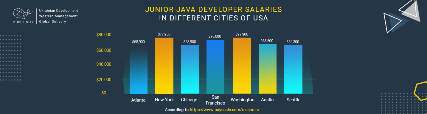junior java developer salary in USA cities