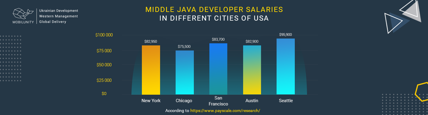 mid level java developer salary in usa