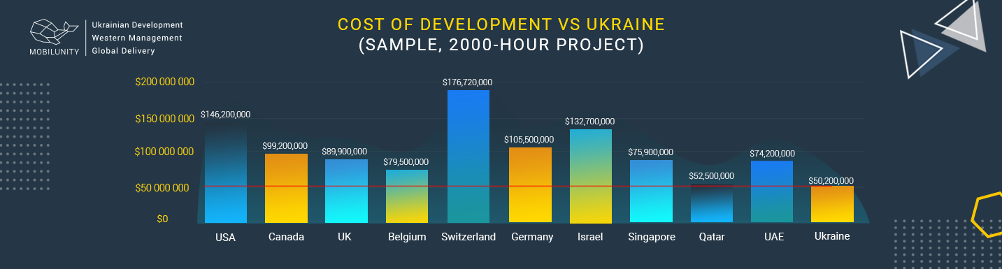 salary java developer vs ukraine