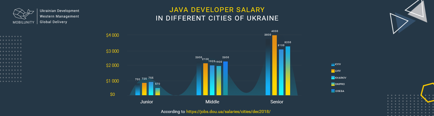 salary of java developer in ukrainian cities