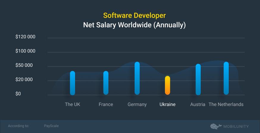 software developer salary