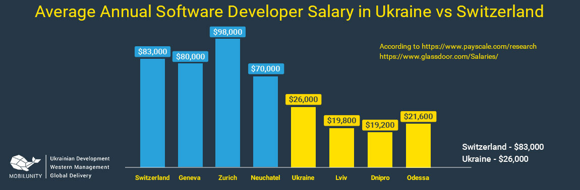 switzerland software charts of salary vs Ukrane