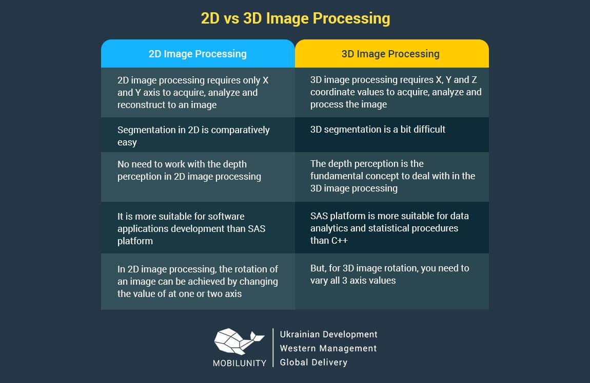 2D vs 3D image processing