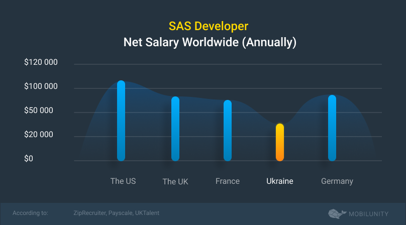 SAS developer salary