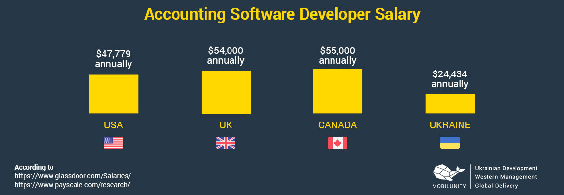 accounting software developer salary