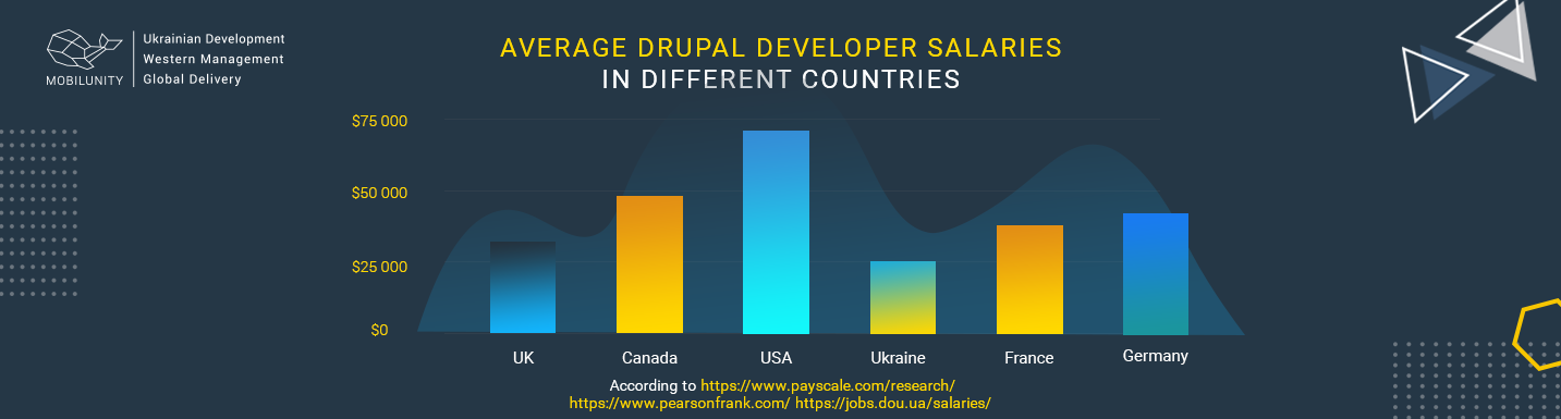 average salary rates to hire drupal developers