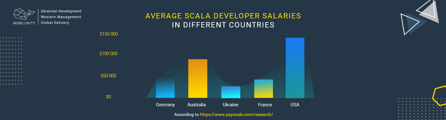 average salary of scala developers