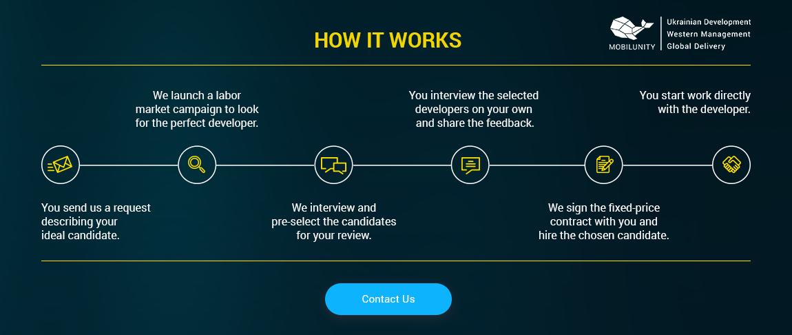 bi engineers hiring steps with mobilunity