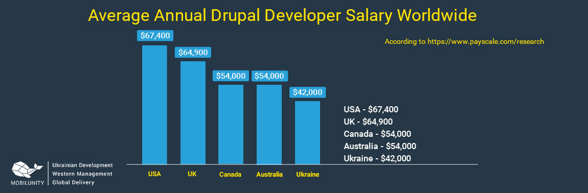 drupal developer salary in different countries