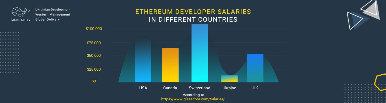 enthereum developer salaries comparison