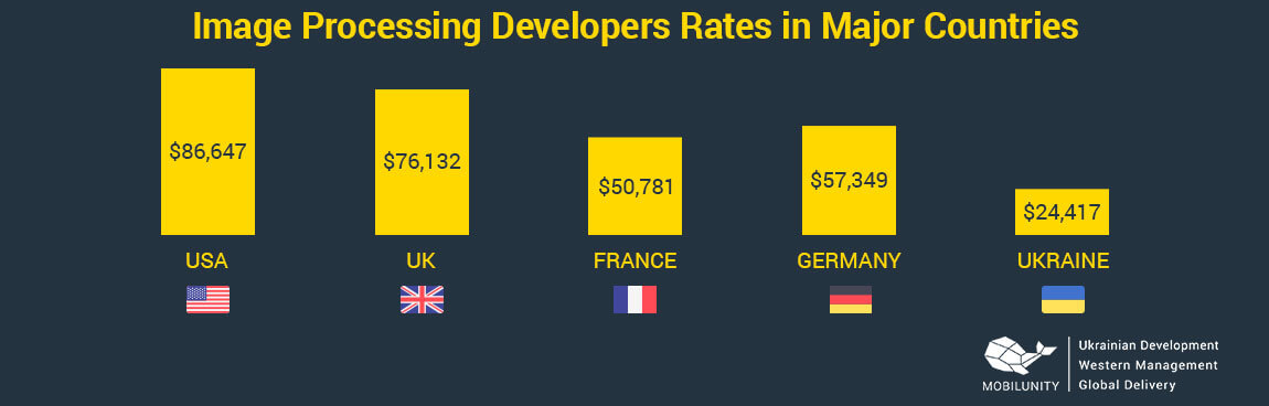 image processing developer salary in different countries