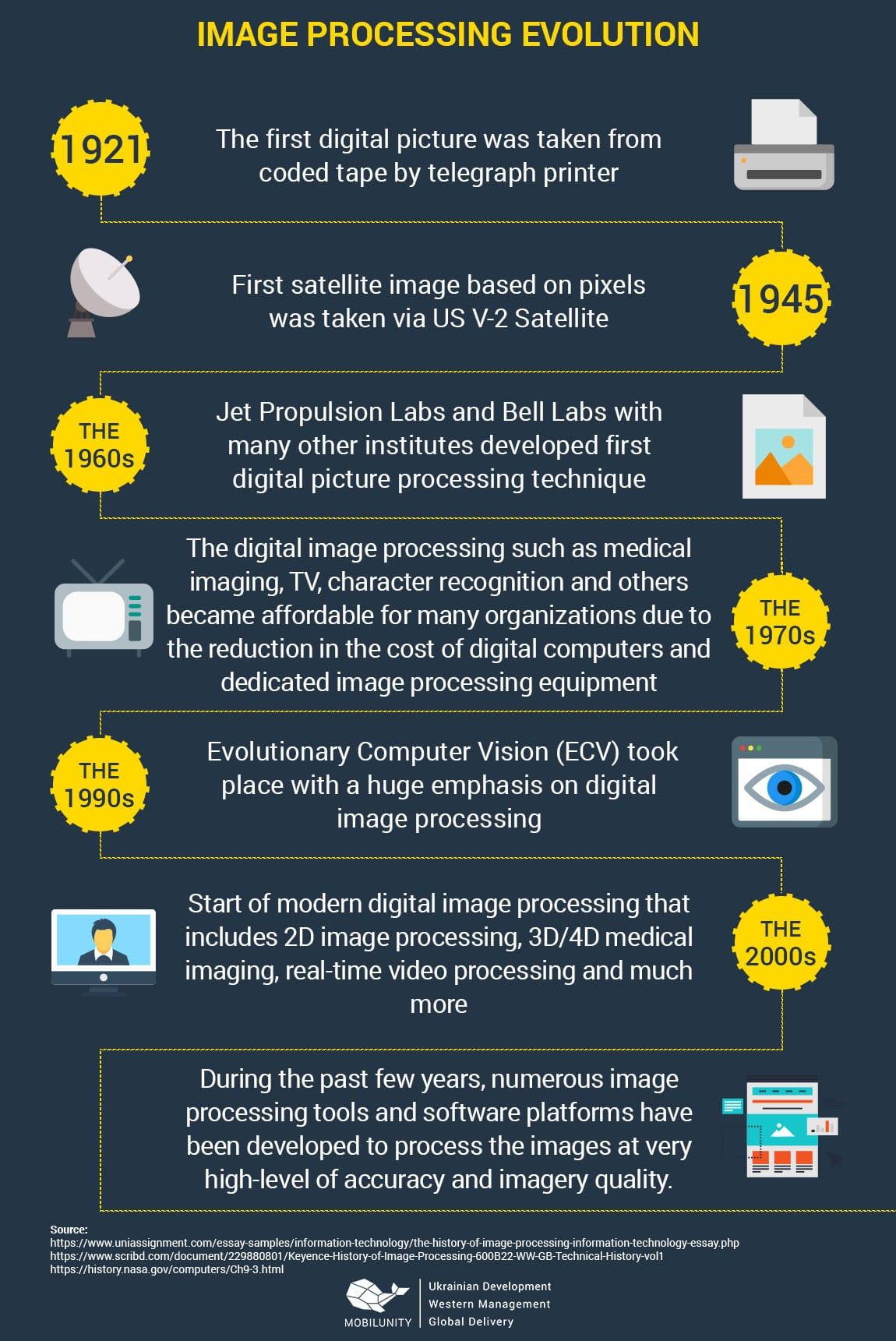 image processing evolution