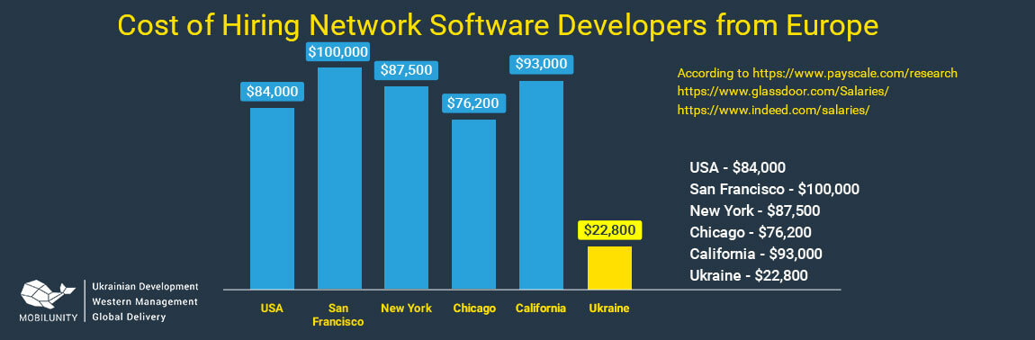 network programming salary in USA vs Ukraine